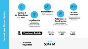 Argentina Construye